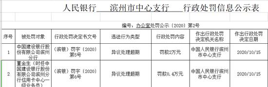 中国建设银行滨州分行被罚2万:异议处理超期