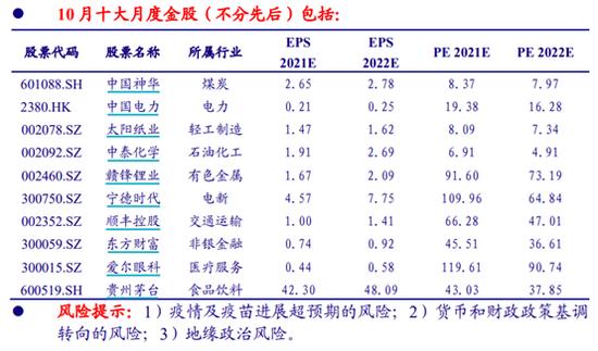 银河证券:9月金股组合亏损1.06% 10月荐股名单出炉