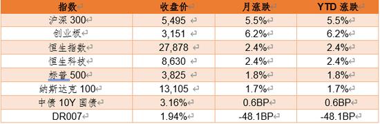 德邦基金:对一季度市场乐观,个股机会较多