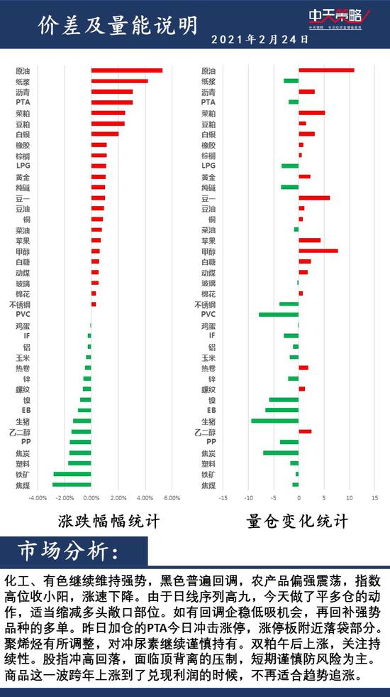 中天策略2月24日市场分析:高位调整 多单注意利润锁定