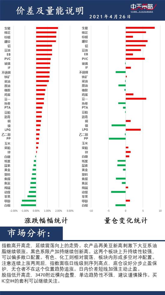 中天策略:4月26日市场分析