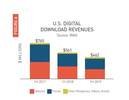▲数字音乐下载支出逐年降落 图片去自:RIAA