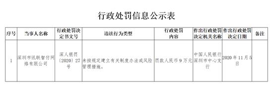 未按规定建立风险管理措施 证通股份旗下讯联智付被罚9万