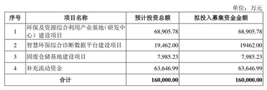 天地环保IPO:不差钱仍募资16亿 关联交易对业绩影响大