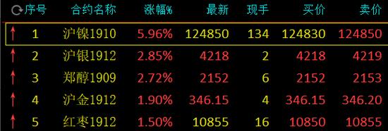 沪镍期货主力合约涨停 涨幅达5.99%_我要网赚