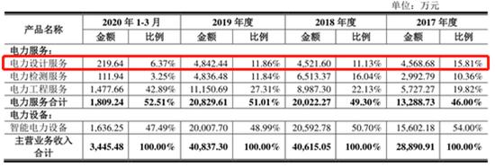 紫泉能源IPO:毛利率连续下降成长性不足? 应收高企坏账比例却低