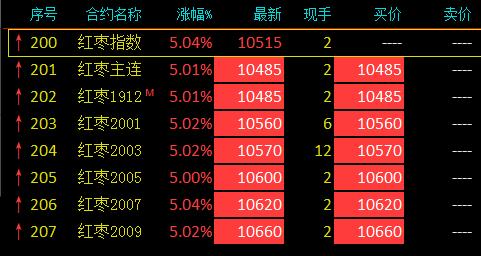 红枣期货全合约涨停