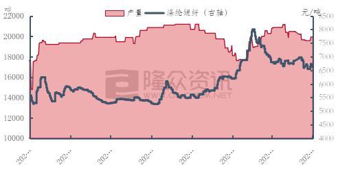 瑞达期货:市场修正超售库存 短纤工厂利润走低