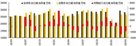 华安期货:供应偏紧 动力煤迎夏偏强