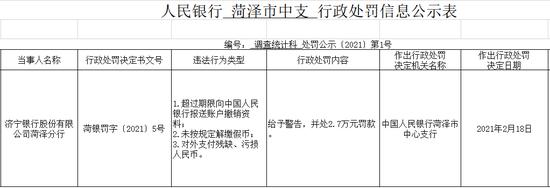 济宁银行菏泽分行被罚2.7万:对外支付残缺、污损人民币