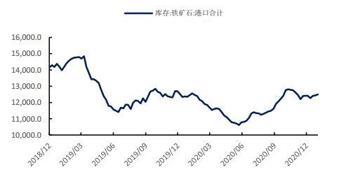 国都期货:盘面利多因素集中 成材走势或强于铁矿