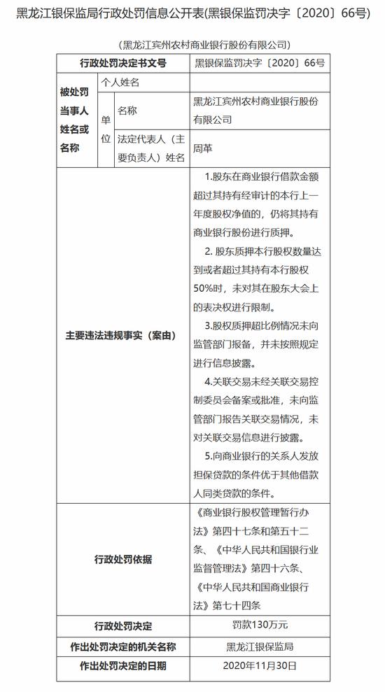 黑龙江宾州农商行被罚130万:向关系人放贷条件优于其他借款人