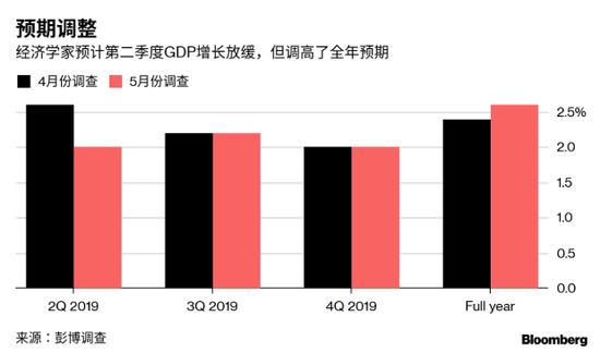 2019年经济增长预测_2019年经济增长预计全球第二,更多投资客将目光聚焦在这里