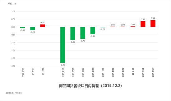 中粮期货 试错交易:12月3日市场观察