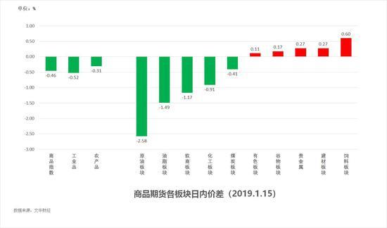 中粮期货 试错交易:1月16日市场
