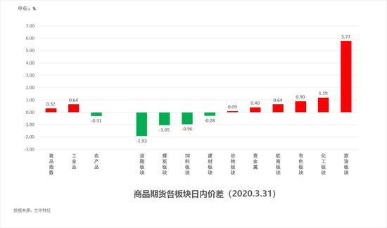 中粮期货  试错交易:4月1日市场观察