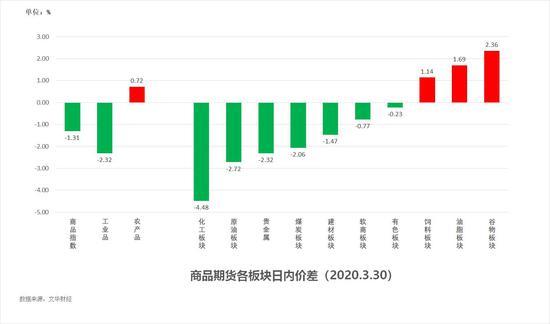 中粮期货  试错交易:3月31日市场观察