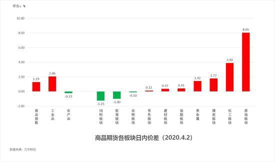 中粮期货  试错交易:4月3日市场观察