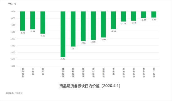 中粮期货  试错交易:4月2日市场观察