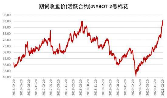 创元期货:棉花:短期维持震荡整理 长期上行趋势不改