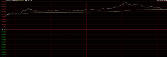 今日国债期货大幅高开 T1806开盘大涨0.76%