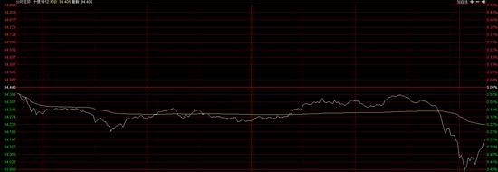 国债期货尾盘跳水 10年期主力合约T1812跌0.31%