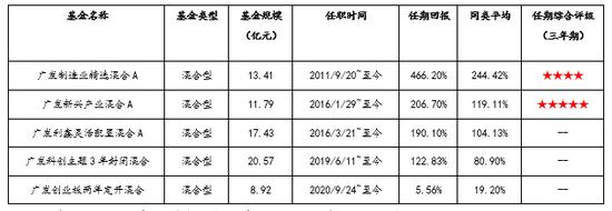 济安金信评广发聚鸿六个月混合:精选优质赛道,深耕成长股投资