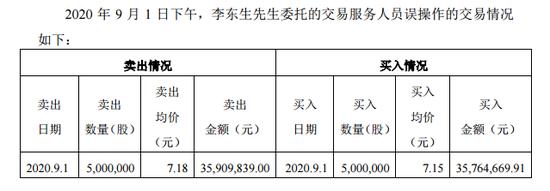 TCL科技:大股东李东生误操作交易公司股票 卖出500万股并同日买回