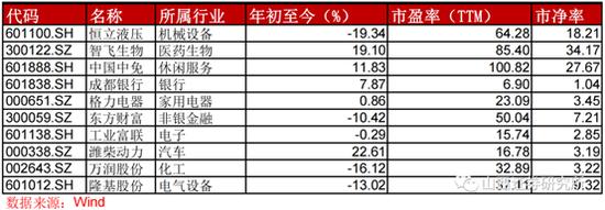 山西证券:3月金股组合亏损9.54% 4月荐股名单出炉