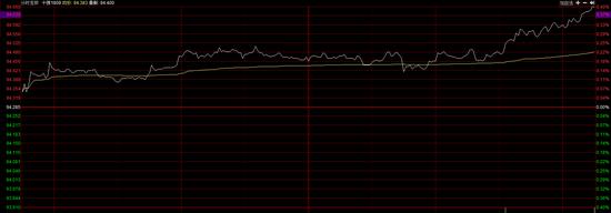 今日国债期货开盘后小幅冲高 随后开启震荡模式