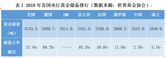 表1 2018年各国央行黄金储备排行(数据来源:世界黄金协会)