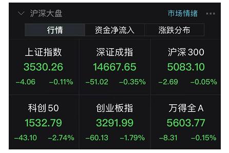热门赛道股重挫:中国平安、万科A等逆市走强 市场到