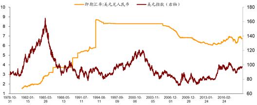 图1:1979年以来人民币汇率与美元指数