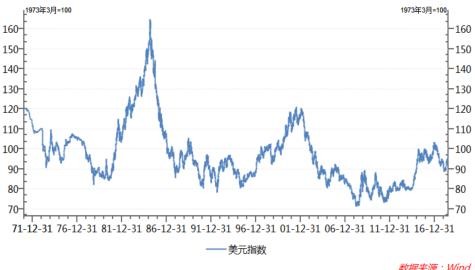 图1:美元指数(日)历史走势变化