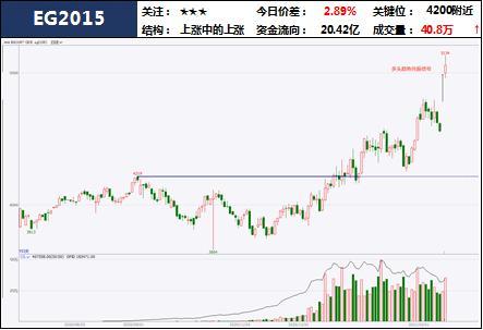 中粮期货 试错交易:2月22日市场观察