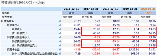 齐鲁银行的增长难题:传统信贷扩张难控不良 盈利能力持续下滑
