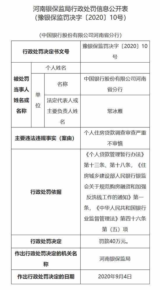 中行河南四家分支被罚150万:涉及住房贷款审查不审慎等行为