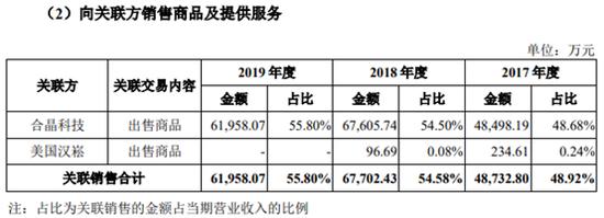 上海和晶向同一关联方出售商品变更会计估计以增加利润|上海和晶