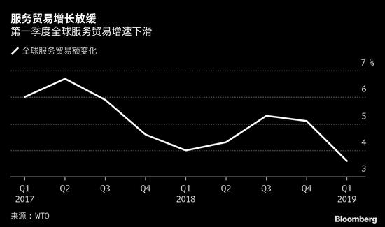 世贸组织指标显示全球服务贸易在第一季度出现放缓