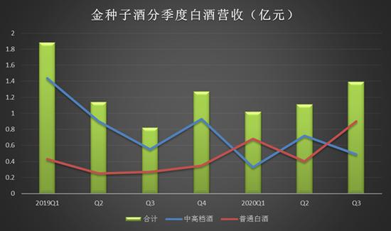 金种子酒5交易日3涨停背后:中高档酒销售连续萎缩 定增股东减持