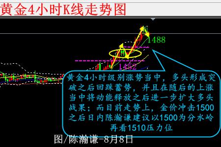 陈瀚谦:黄金三连阳多头冲击1510 日内关注K线形态