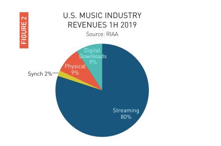 ▲各种音乐情势支出占比 图片去自:RIAA