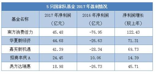 5只国家队基金2017年都表现出了较为亮眼的赚钱能力