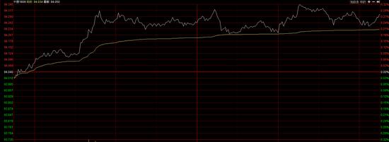国债期货震荡走高 10年期主力合约T1809涨0.28%