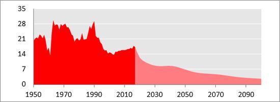 梁建章:出生人口长期下滑早已没有任何悬念