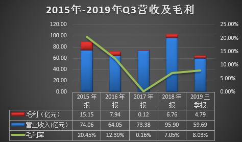 华银电力靠非经常性损益扭亏 2019年业绩预减5至6成