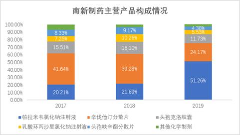 南新制药:核心创新药市占比低 委托研发费用占比77%