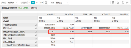 [中国好公司] 上海瀚讯军用宽带绝对龙头盈利质量大幅改善 被21家机构密集调研