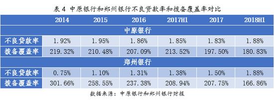 城商行德比:郑州银行VS中原银行 河南人的内部决斗