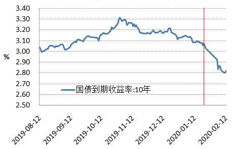华安期货:经济复苏遭遇黑天鹅 国债收益率下行